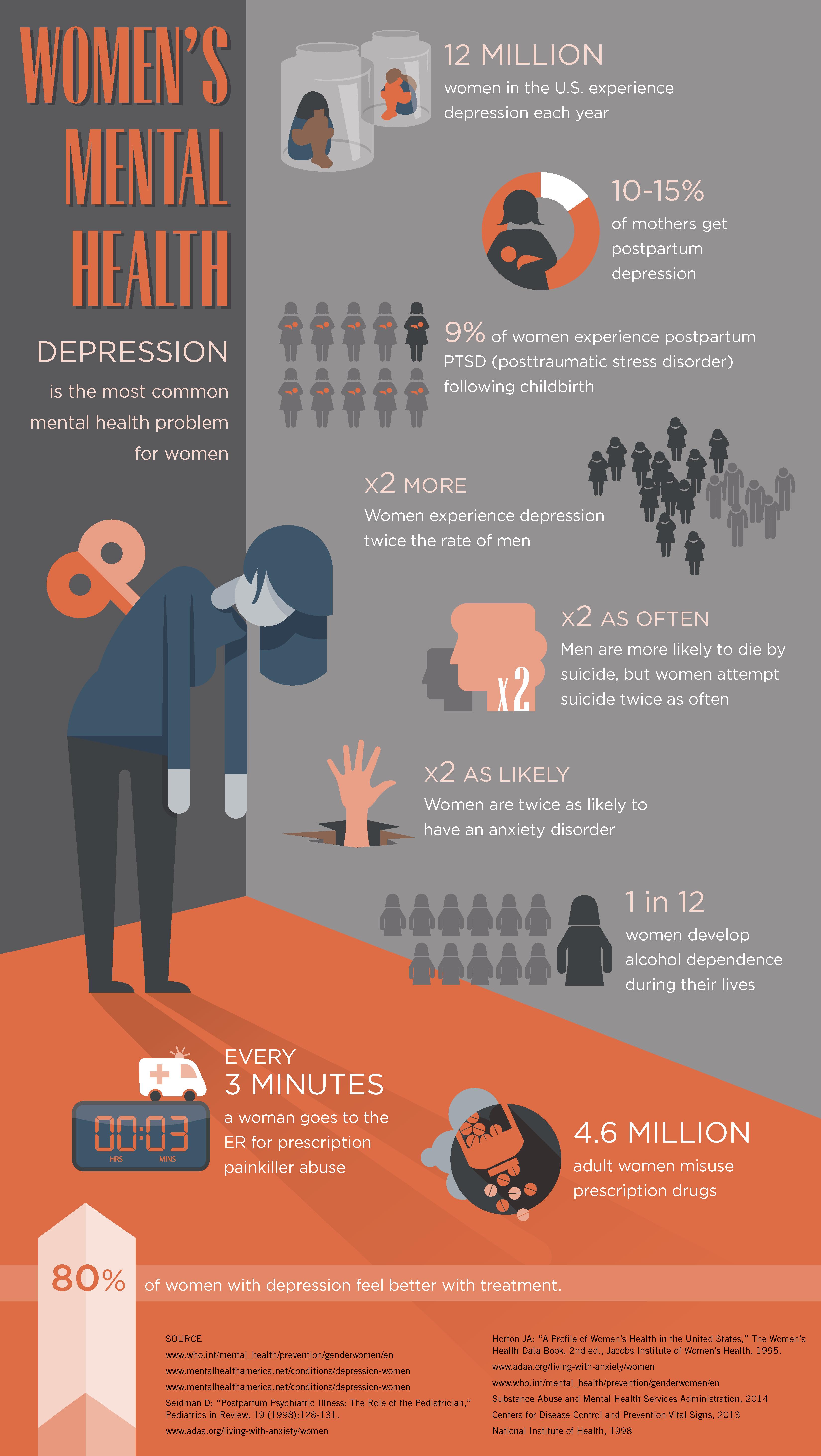 women's mental health infographic